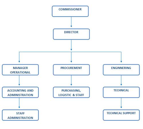bes organisasi